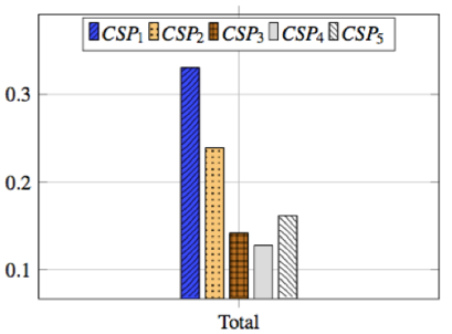 Figure 1. SLA-Readiness index for five CSPs comparing their SLAs with respect to the CRM